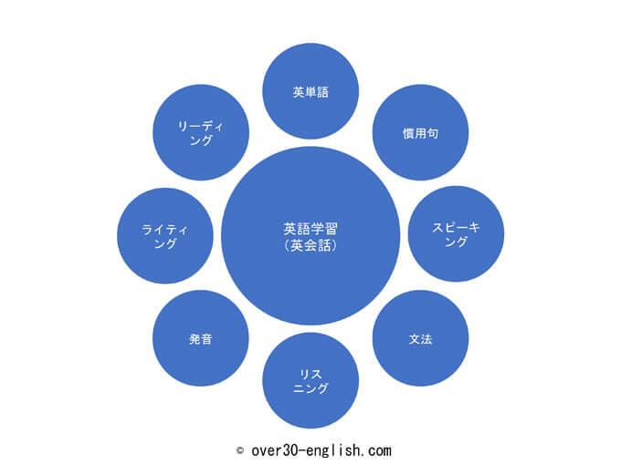 英語習得に必要な学習